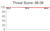 Spammer threat score: 98.08