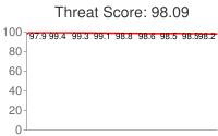 Spammer threat score: 98.09