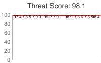 Spammer threat score: 98.1