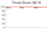 Spammer threat score: 98.18