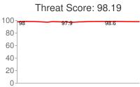 Spammer threat score: 98.19