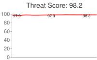 Spammer threat score: 98.2