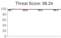 Spammer threat score: 98.24