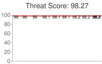 Spammer threat score: 98.27