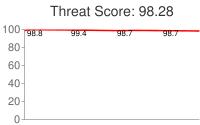 Spammer threat score: 98.28