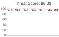 Spammer threat score: 98.33