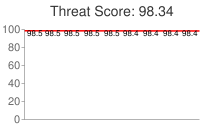 Spammer threat score: 98.34