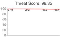 Spammer threat score: 98.35
