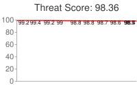 Spammer threat score: 98.36