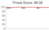 Spammer threat score: 98.38