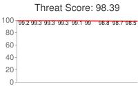 Spammer threat score: 98.39