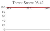 Spammer threat score: 98.42