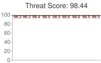 Spammer threat score: 98.44