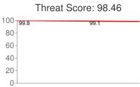 Spammer threat score: 98.46