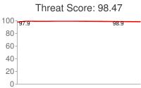Spammer threat score: 98.47