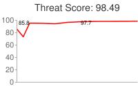Spammer threat score: 98.49