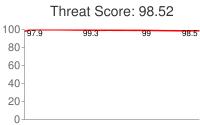 Spammer threat score: 98.52