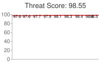 Spammer threat score: 98.55