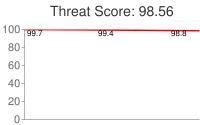 Spammer threat score: 98.56