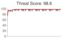 Spammer threat score: 98.6