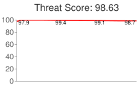 Spammer threat score: 98.63