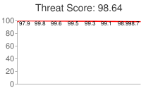 Spammer threat score: 98.64