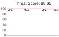 Spammer threat score: 98.65