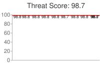 Spammer threat score: 98.7