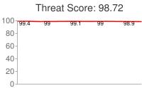 Spammer threat score: 98.72