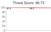Spammer threat score: 98.73