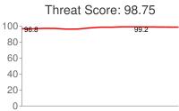 Spammer threat score: 98.75