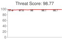 Spammer threat score: 98.77