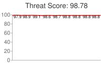 Spammer threat score: 98.78