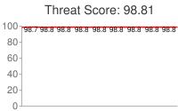 Spammer threat score: 98.81