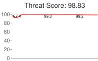Spammer threat score: 98.83