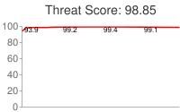 Spammer threat score: 98.85