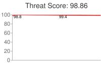 Spammer threat score: 98.86