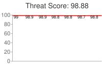 Spammer threat score: 98.88