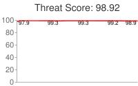 Spammer threat score: 98.92