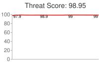 Spammer threat score: 98.95