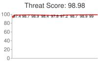 Spammer threat score: 98.98