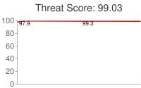 Spammer threat score: 99.03