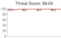 Spammer threat score: 99.04