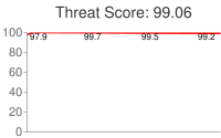 Spammer threat score: 99.06