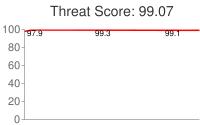 Spammer threat score: 99.07