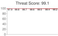 Spammer threat score: 99.1