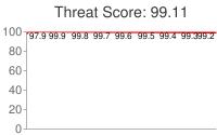 Spammer threat score: 99.11