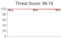 Spammer threat score: 99.19