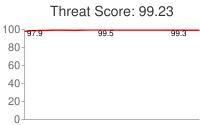 Spammer threat score: 99.23