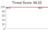 Spammer threat score: 99.25